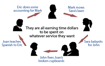 How Time Banking Works